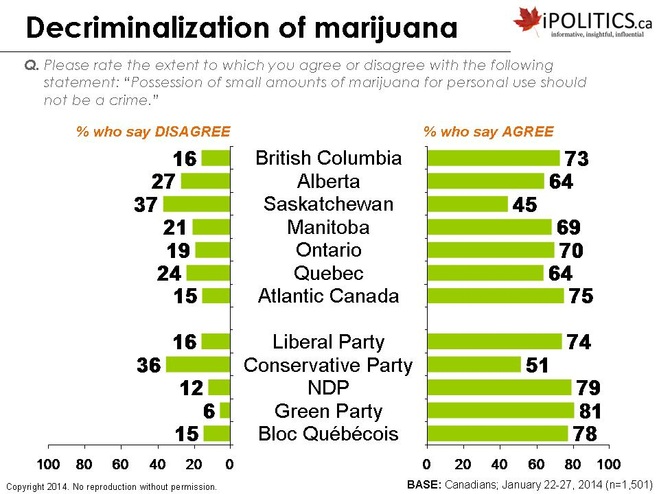 decriminalization of marijuana in canada The liberal government has stated emphatically it will not decriminalize marijuana ahead of legalizing the drug.